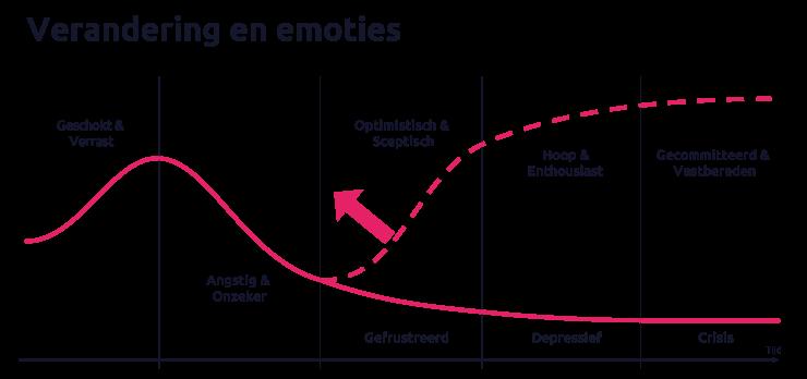 Portiva-verandering-en-emoties