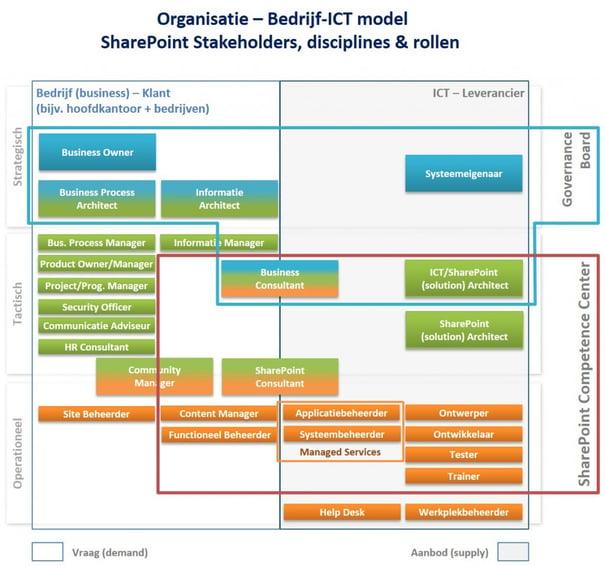 Organisatie – Bedrijf-ICT model SharePoint Stakeholders, disciplines & rollen