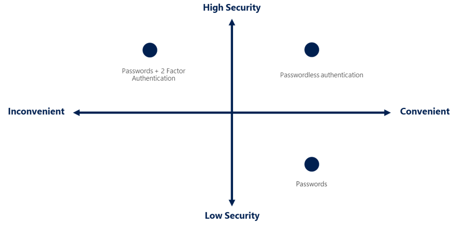 Diagram inconvenient vs convenient-high security vs-low security_blog-passwordless-inloggen afb in text 1