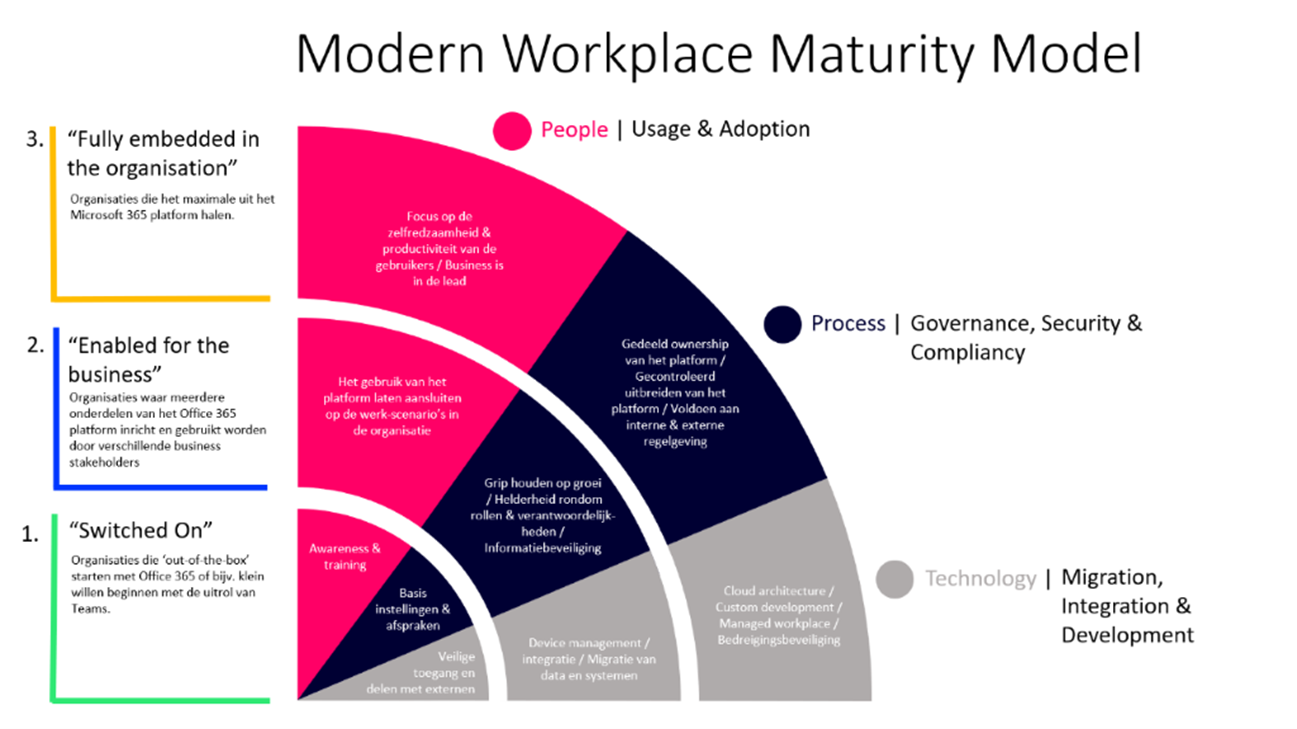Modern Workplace Maturity Model