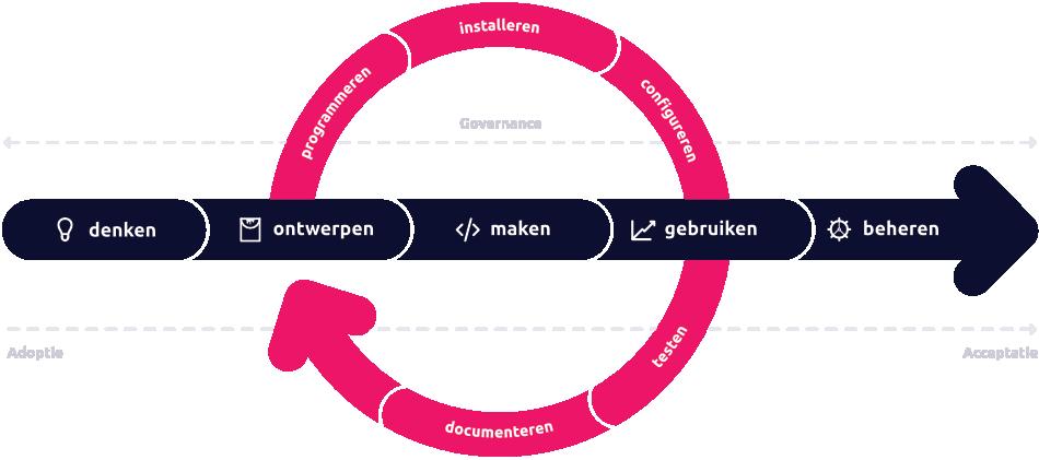 Portiva_Diagram Dienstverlening