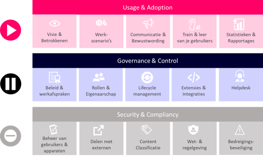 Usage & Adoption - Maturity Model