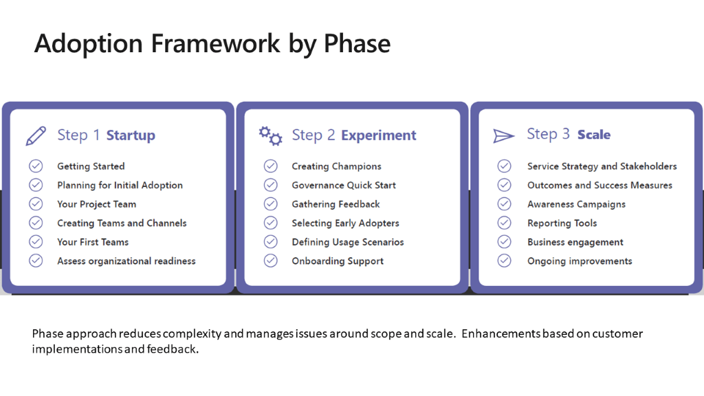 Adoption Framework by Phase